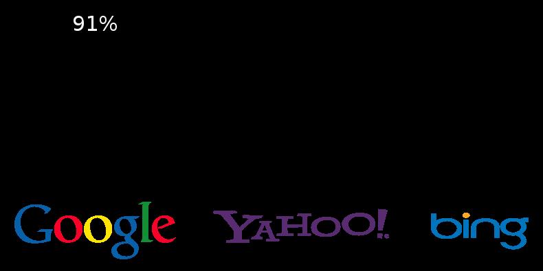 Wyszukiwarki Google Bing i Yahoo
